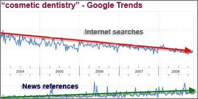 cosmetic dentistry trends