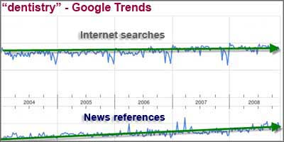 dentistry search trends