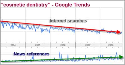 cosmetic dentistry web trends