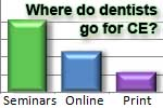Dental continuing education: Dentists' favorite CE resources, from seminars to online classes