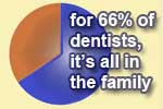 Dentists have relatives in dentistry