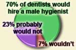 Some dentists would not hire a male dental hygienist