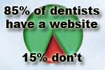 Dental marketing avenues: 85% of dentists have a dental website
