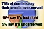 Dentist shortage? many areas are over-served
