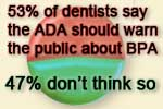 Dentists split over dental BPA (bisphenol A)