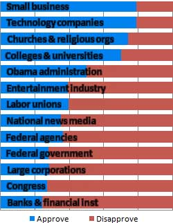 America's most trusted institutions