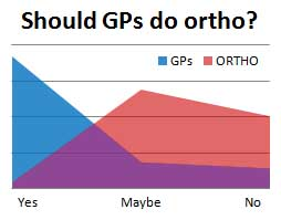 Should general dentists do ortho?