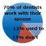 Marriage in the dental office