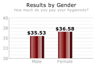 Dentists: What do you pay your dental hygienists? Survey Results