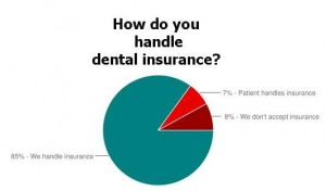 dental insurance survey
