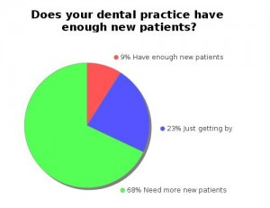 The Truth About Dentists Needing More New Patients