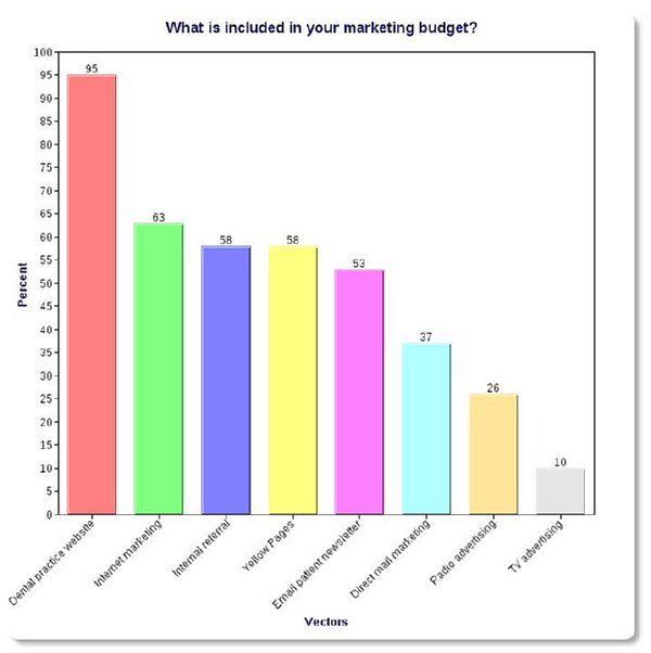 dental marketing budget