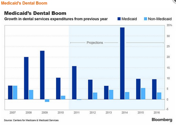 Medicaid's Dental Boom - Bloomberg News