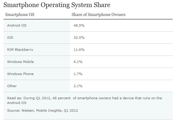 Smartphone owners in the U.S are the new mobile phone majority