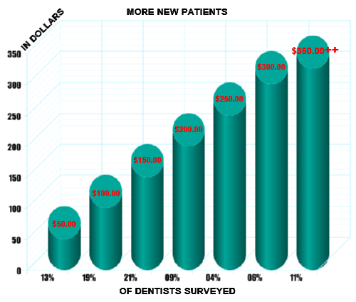 Acquiring New Dental Patients Survey Graph