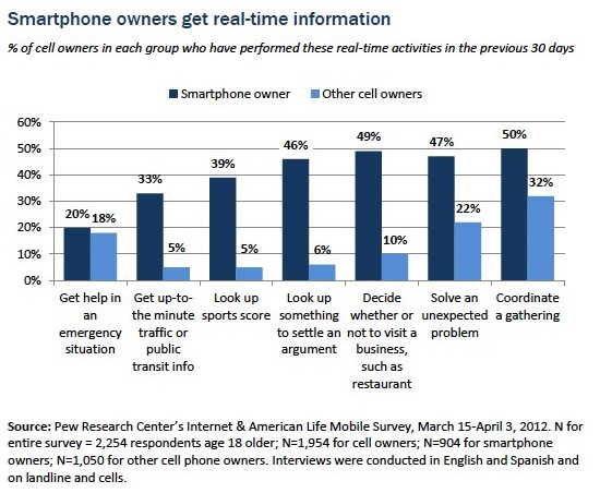 Smartphone owners use their mobile devices to get real-time location-based information