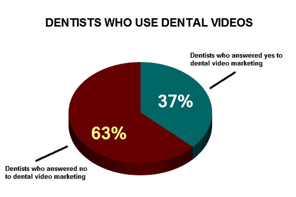 Internet Dental Marketing: Graph on dentists who use dental video marketing