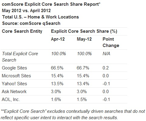 comScore Report: The U.S. search market in May 2012