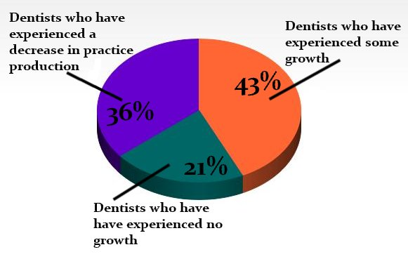 Dental Practice Production 2012