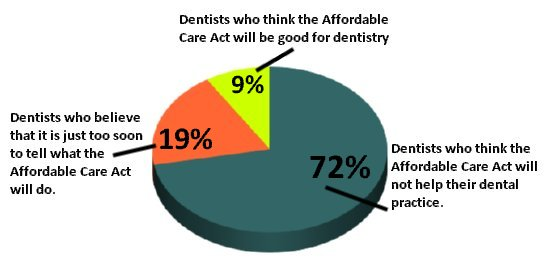 Percentage of dentists think the Affordable Care Act will help dentistry