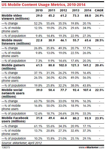 Mobile Overview: U.S. mobile content usage by eMarketer