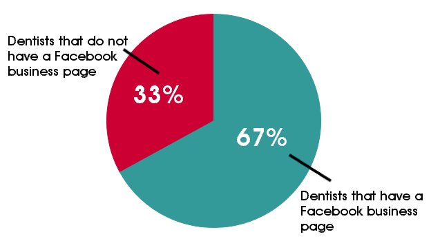 Percentage of Dentists Using Facebook Pages