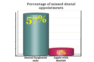 Percentage of missed dental appointments graph