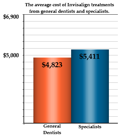Graph: The average cost of Invisalign treatments is $4,823 from general dentists and $5,411 from specialists