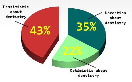 Dentists Are Pessimistic About the Future of Dentistry Graph
