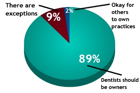 Dental Practice Management Survey Reveals Dentists' Resistance Survey graph