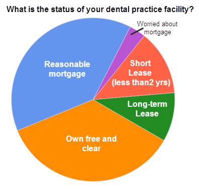 Do dentists rent or own their dental practice facilities?