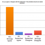 How Do Dentists REALLY Feel About Dental Management Companies? (Survey Results)