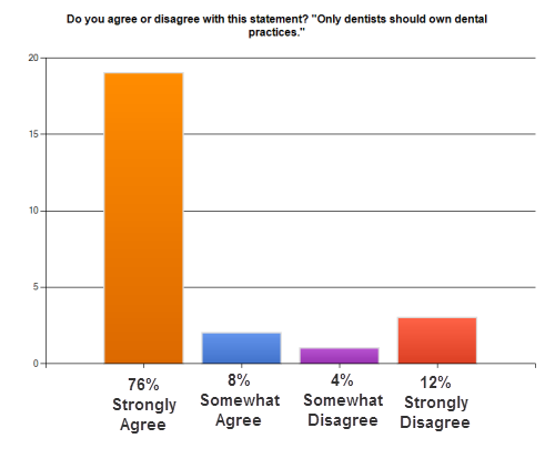 Dental practice management survey results chart