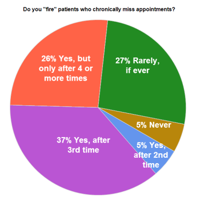 Chart: Do dentists 'fire' patients who miss appointments?