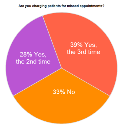 Chart: Do dentists charge for missed appointments?