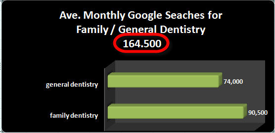 family dentistry and general dentists