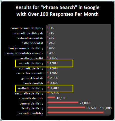 Dental search terms online
