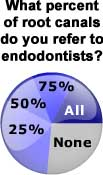 Root Canal Referrals