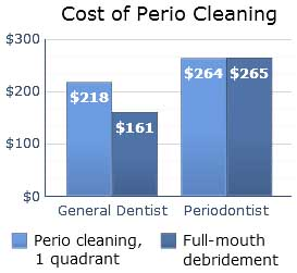 Cost of periodontal cleaning