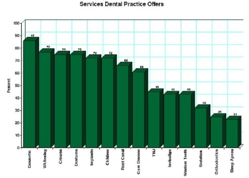 List of Services Dentists Offer