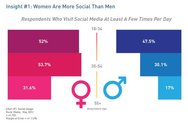Moms are more social online